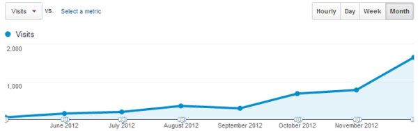 Monthly visitors to this site