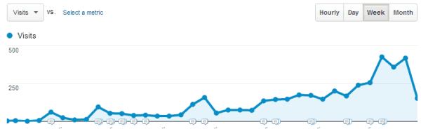 Weekly visitors to this site